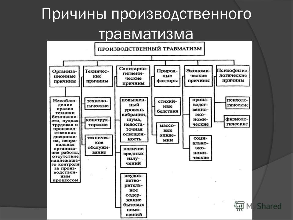 Производственный травматизм википедия