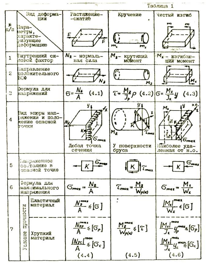 Деформация: сдвиг, растяжение, сжатие, кручение, изгиб. примеры деформации