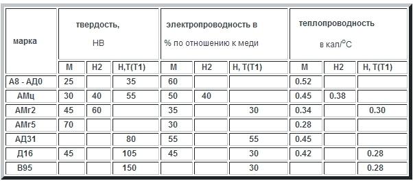 Сплав ад31 и его аналоги 6060 и 6063 – aluminium-guide.com