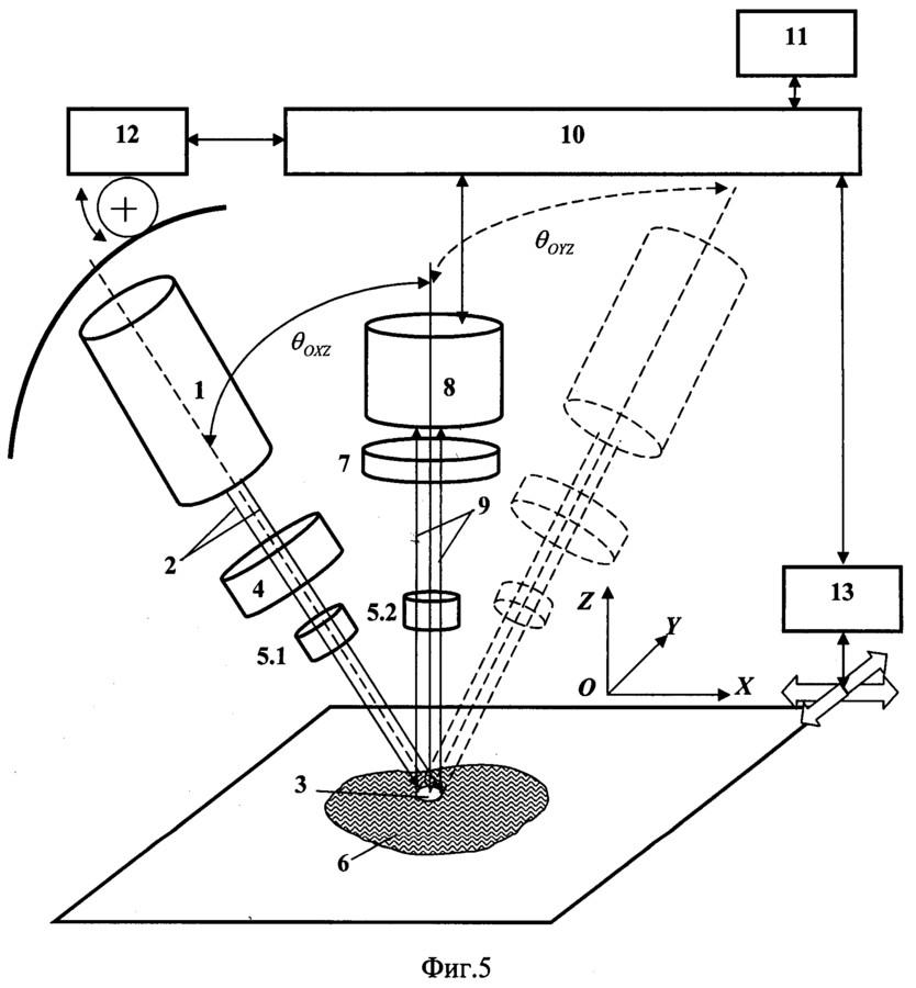 Средства измерения шероховатости поверхности