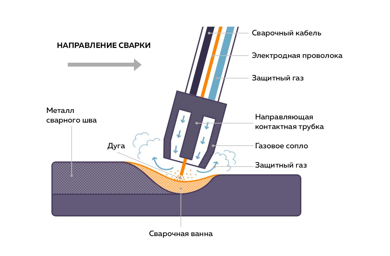 Сварка в среде защитных газов: автоматический, полуавтоматический и механизированный способы, особенности порошковой проволоки и неплавящегося электрода – газовая сварка на svarka.guru