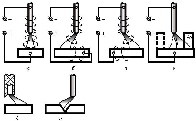 Магнитное дутье  - большая энциклопедия нефти и газа, статья, страница 2