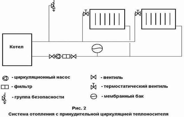 Расчёт циркуляционного насоса для системы отопления