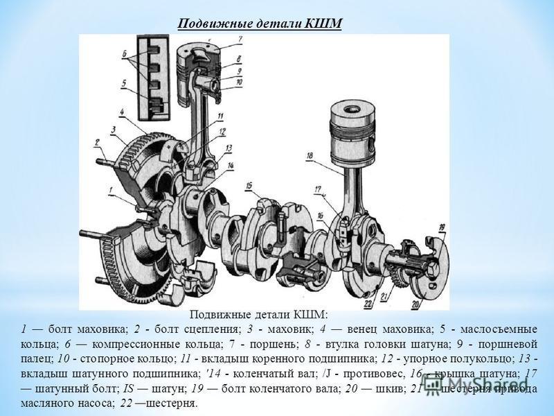 Принцип работы кривошипно-шатунного механизма