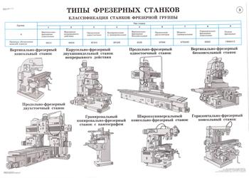 Отличие токарного от фрезерного станка: какая между ними разница, принцип действия