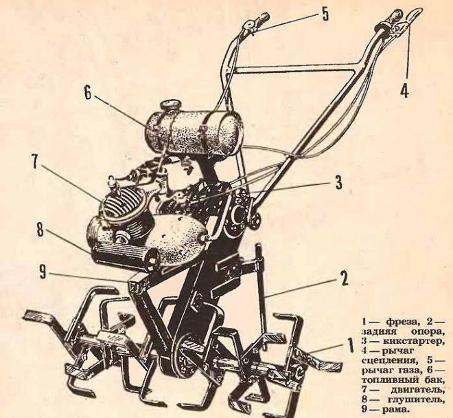 Мотокультиватор своими руками: как сделать самодельный культиватор с двигателем из бензопилы «дружба» и мопеда? чертежи и сборка