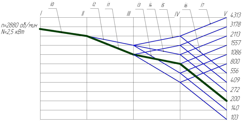 Передаточное число: расчет, формула, определение
