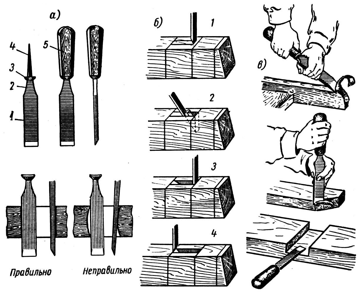 Стамеска по дереву: их виды, как выбрать и техника резьбы