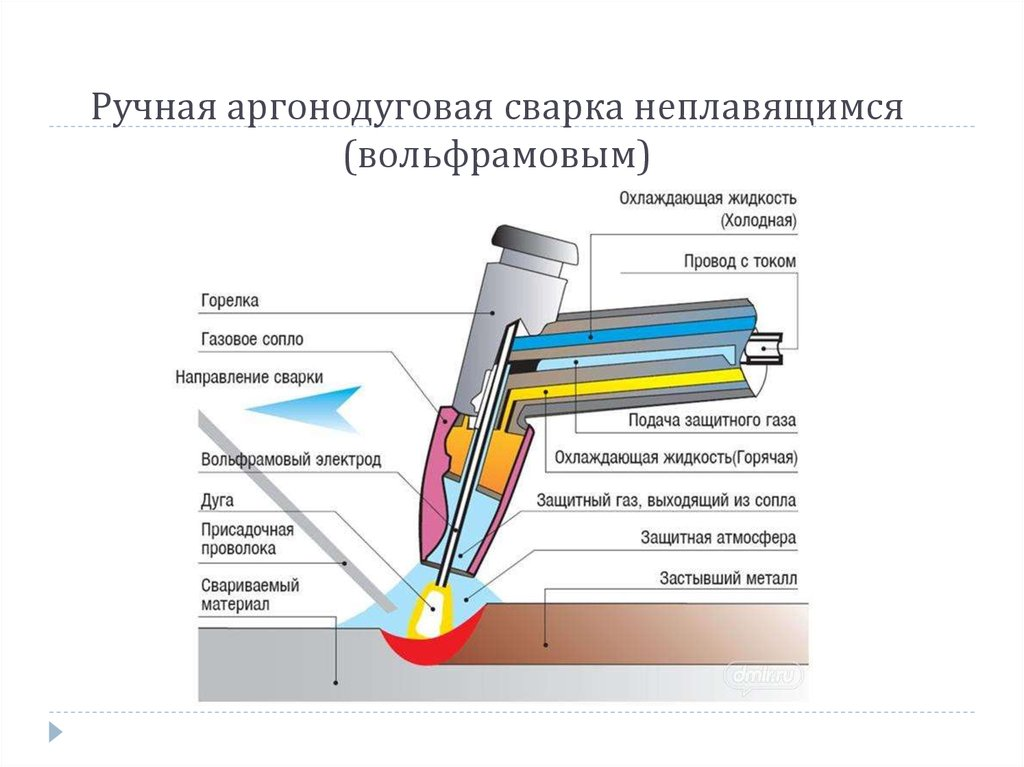 Преимущества сварки в среде защитных газов