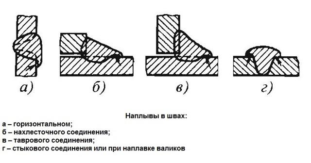 Исправление дефектов сварных соединений