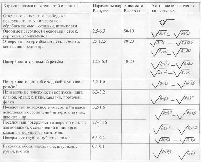 Шероховатость поверхности. реферат. другое. 2009-01-12