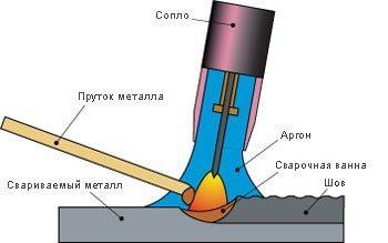 Аргоновая сварка (аргонодуговая) - оборудование