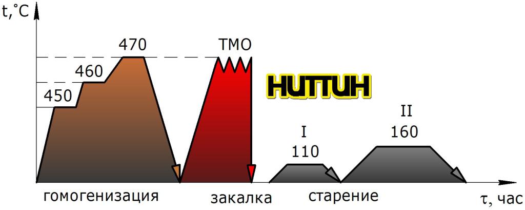 Обозначение режимов термообработки импортных сплавов алюминия.