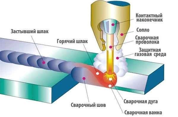 Сварка в среде углекислого газа. полуавтоматическая сварка в среде со2