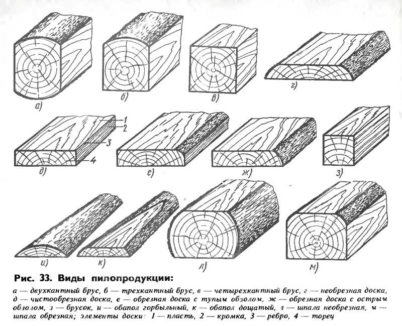 Пиломатериалы и их виды и классификация по внешнему виду и способу обработке