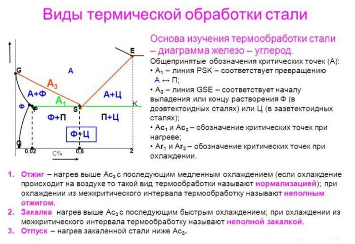 Особенности азотирования стали