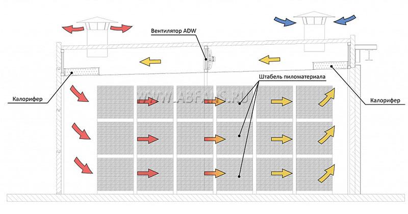 Конвективные сушильные камеры, требования кконструкции - статьи о камерной сушке древесины - электроника для сушильных камер