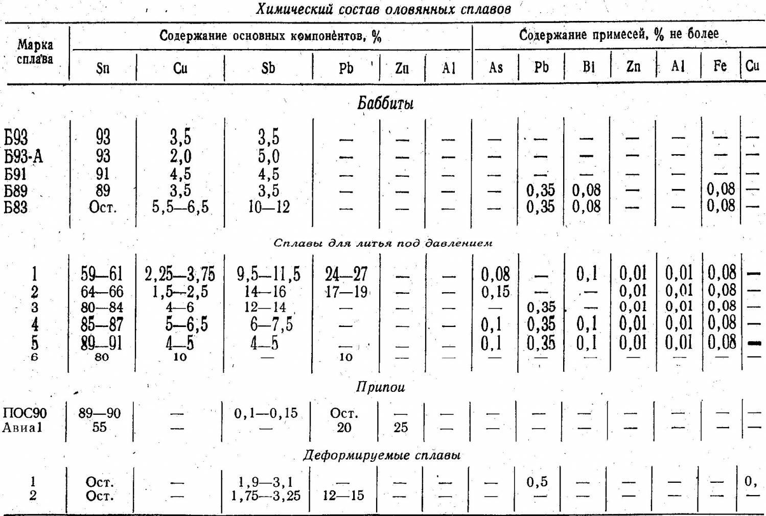 Химический состав сплава латуни, свойства, маркировка и применение