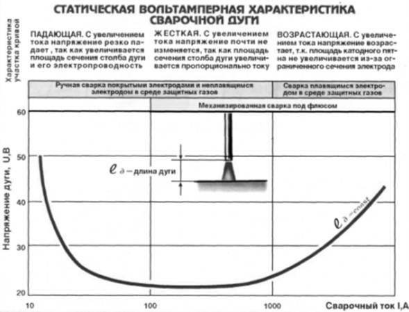 Источники питания сварочной дуги для сварки переменным и постоянным током