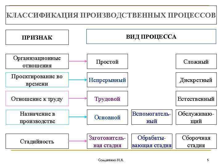 Технологическая операция определение, назначение, составляющие виды, элементы, классификаторы   строитель промышленник