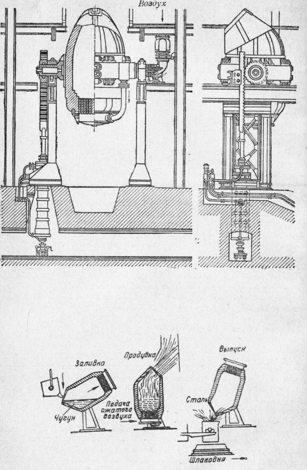 Бессемеровский процесс  - большая энциклопедия нефти и газа, статья, страница 1