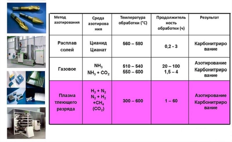Ионно-плазменное азотирование