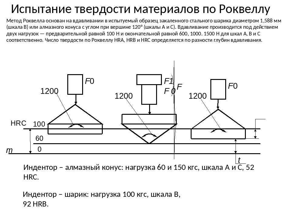 Измерение твердости методом роквелла