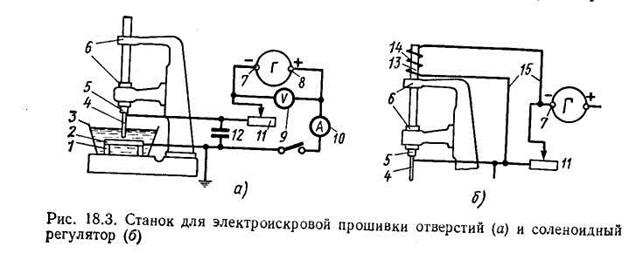 Принцип работы проволочного электроэрозионного станка