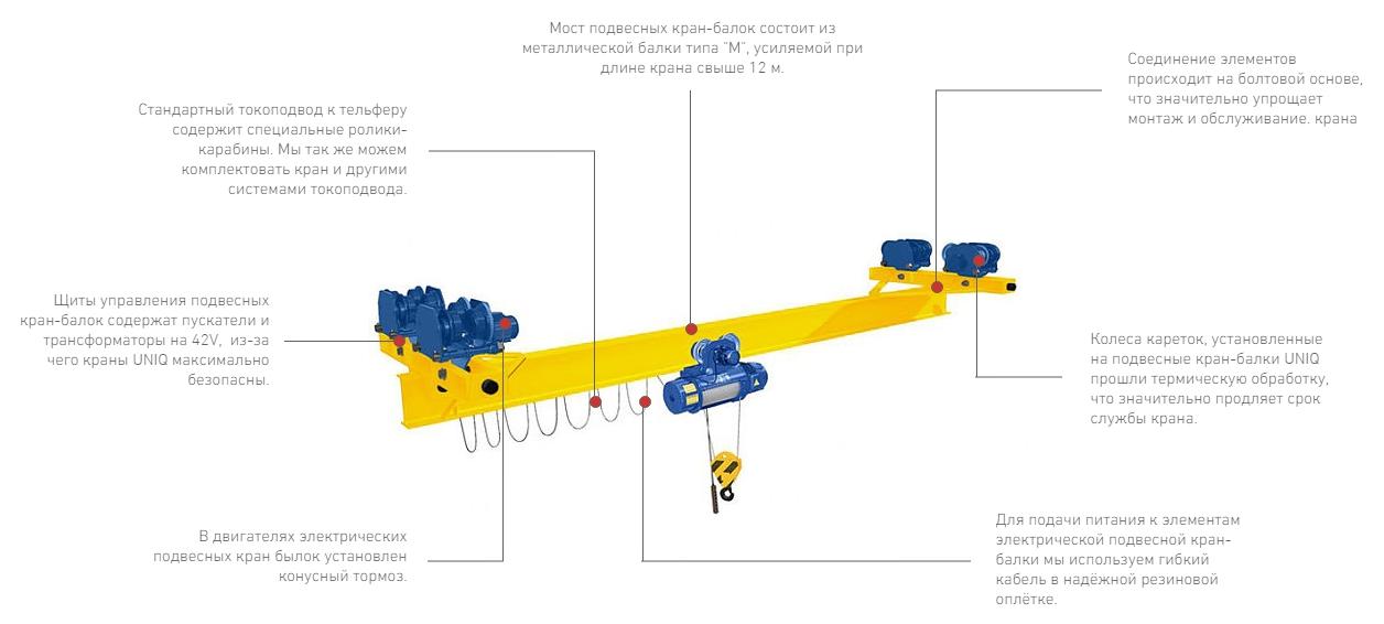 Мостовой кран: опорный, перевозка, ремонт, подвесной, монтаж, электрический, устройство, цена, отзывы