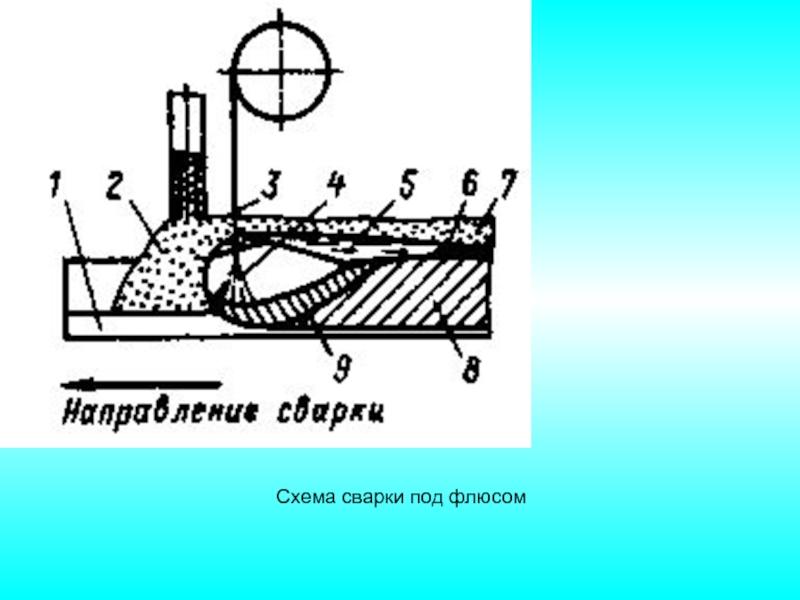 Сварка под флюсом: присадочные материалы и флюсы