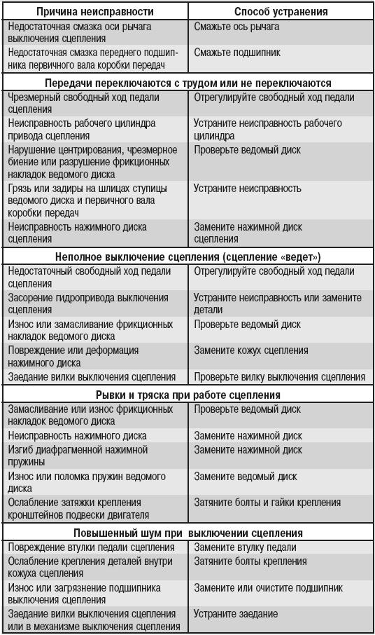 Ремонт бензопилы своими руками: неисправности и их устранение
