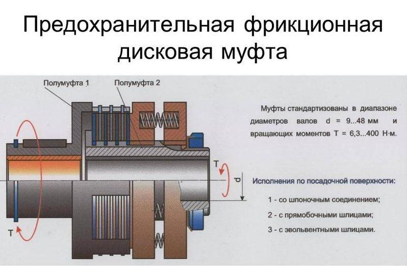Кулачковая муфта — википедия. что такое кулачковая муфта