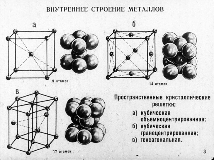 1.3.3. вещества молекулярного и немолекулярного строения. тип кристаллической решётки. зависимость свойств веществ от их состава и строения.
