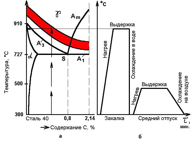 Бейнитное превращение - закалка с полиморфным превращением - закалка - теория термической обработки металлов