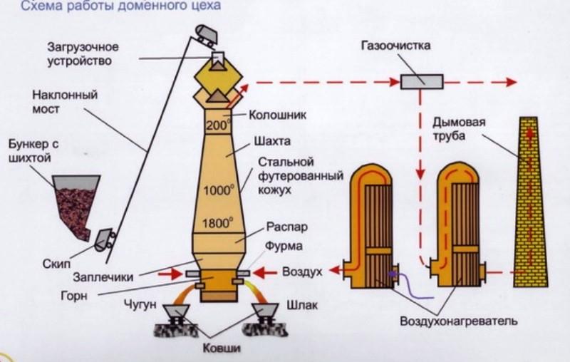 Этапы выплавки стали