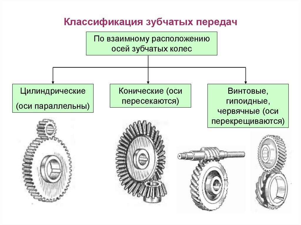 Коническая передача и конические шестерни