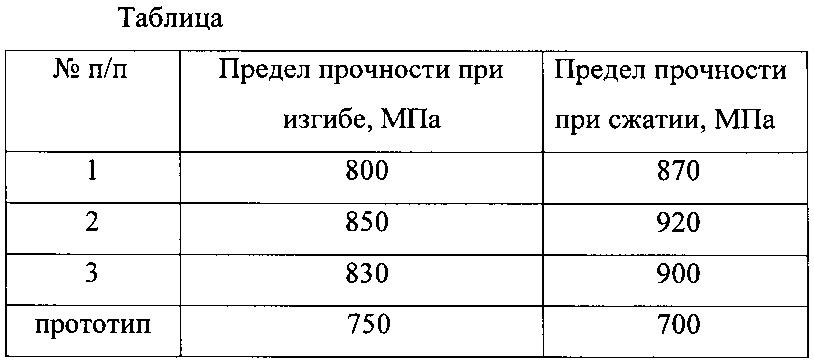 Предел прочности металлов :: syl.ru