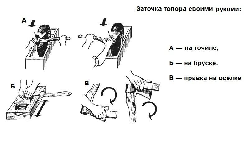 Точилка для топора своими руками: простое устройство