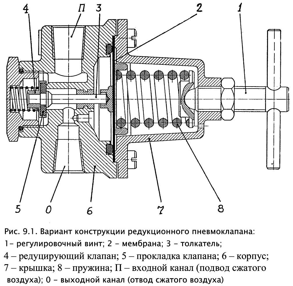 Клапан редукционный прямого действия