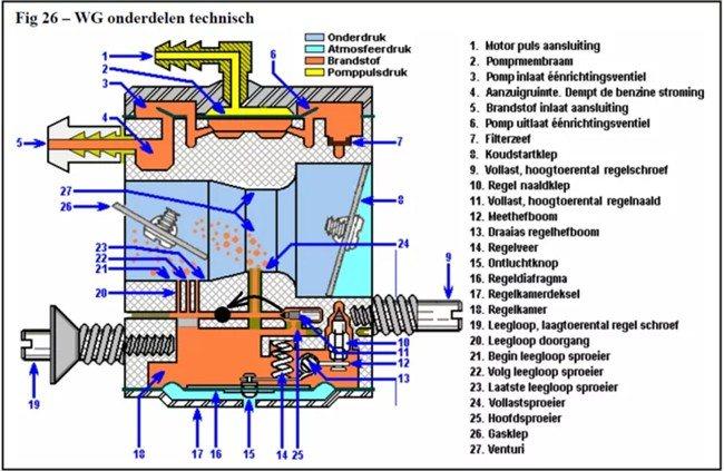 Регулировка карбюратора бензопилы. | все о бензопилах