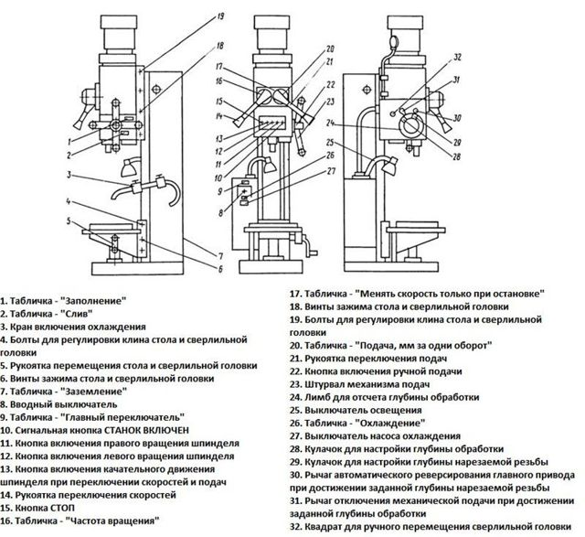 Вертикально сверлильный станок 2н125 технические характеристики