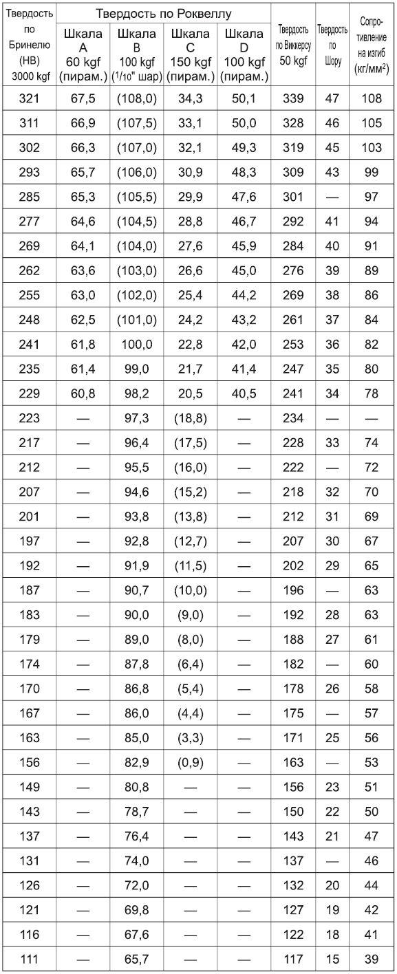 Таблица перевода твердости металлов - морской флот