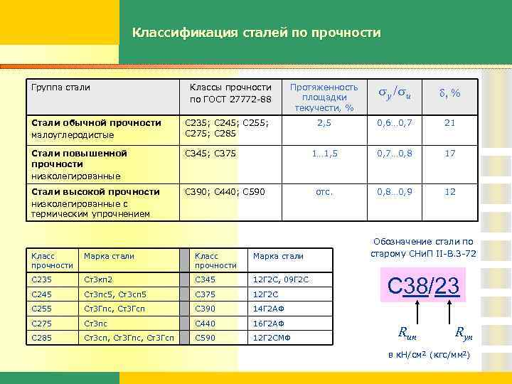 Сталь марки с255 - расшифровка, характеристики и состав