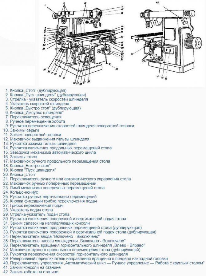 Горизонтально-фрезерный станок 6р82: технические характеристики