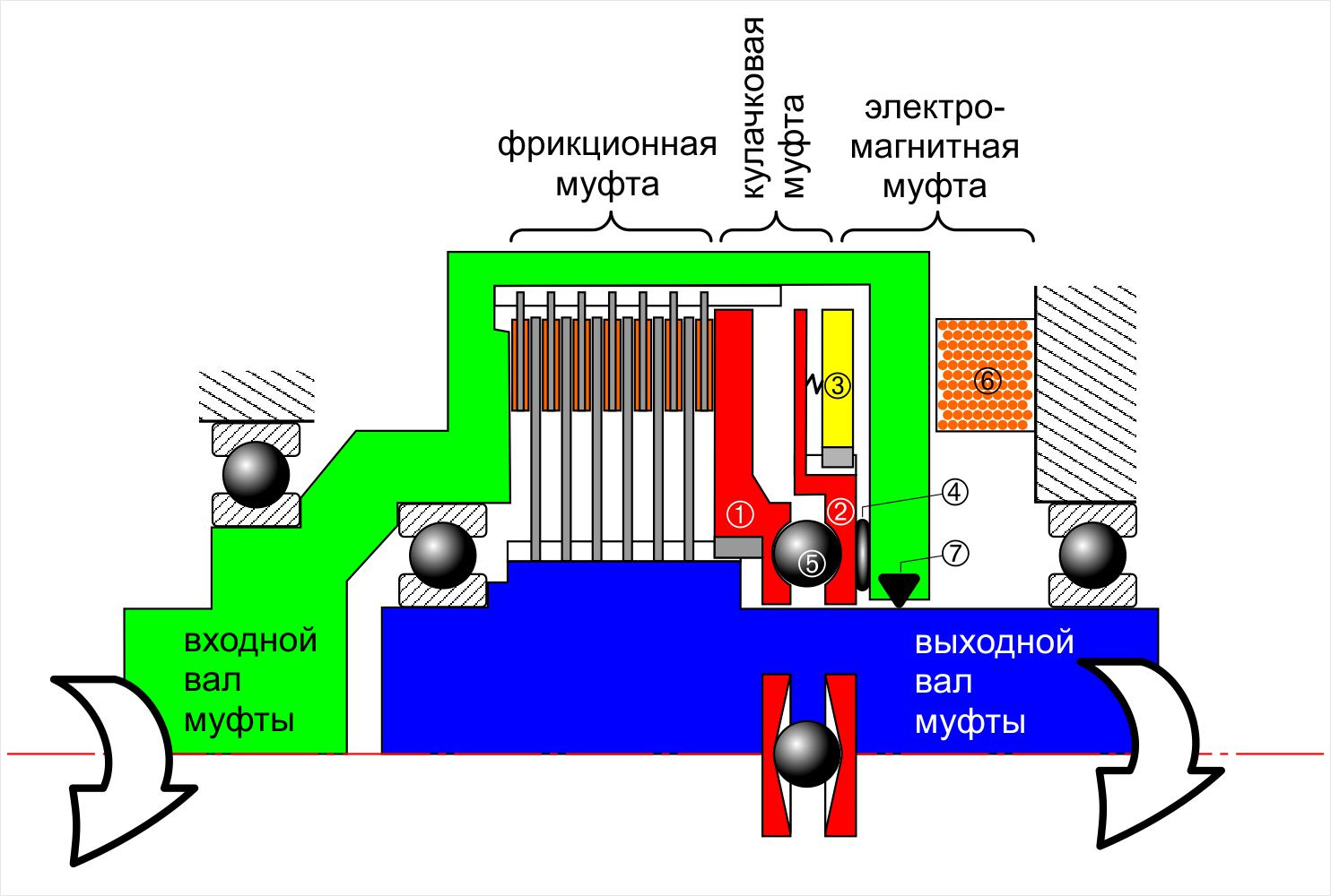 Электромагнитные порошковые муфты и тормоза. что такое муфта электромагнитная? применение и ремонт тормозные электромагниты и электромагнитные муфты