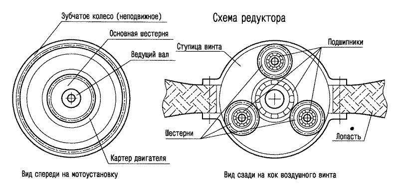Виды, устройство и принцип работы главной передачи