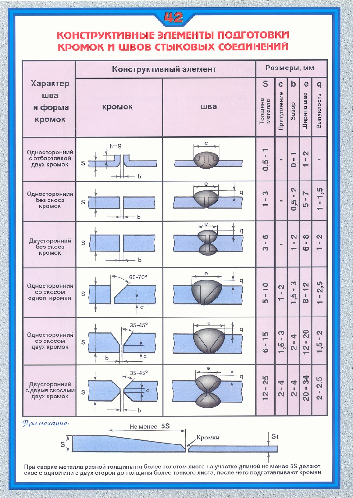 Сварка металлоконструкций   главный механик