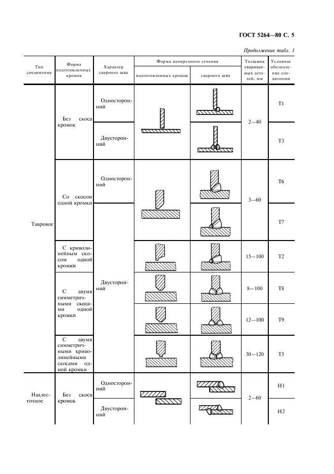 Виды сварных соединений и швов: классификация