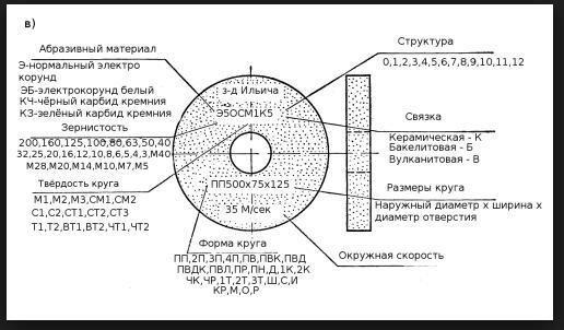 Шлифовальный круг: обзор характеристик, маркировка, наглядные примеры расшифровки заточного материала