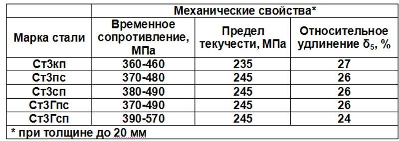 Сталь 09г2с - характеристика, применение и свойства стали 09г2с |